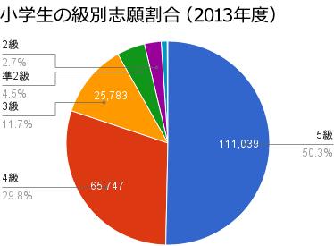 図4 小学生の英検受験者の約半数が5級受験者。3級までの受験者で9割を占める