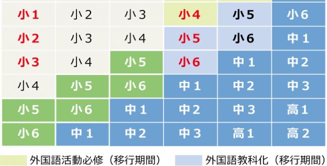 図 各年度にお子様がどの学年になるかの早見表 早ければ現在年長のお子様が小学3年生のときに英語の授業が始まり、現在小学2年生のお子様が小学5年生のときに英語が教科化して成績評価されるようになる